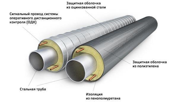 ППУ изоляция труб